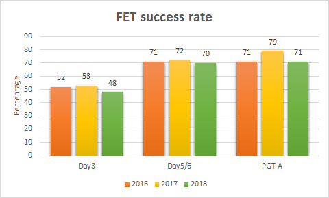 Success rate graph